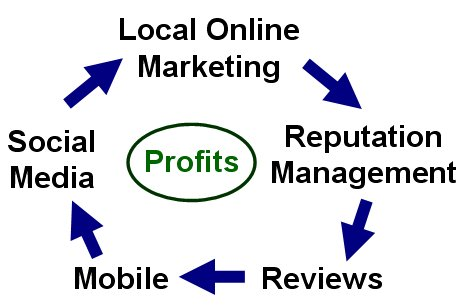 Local-Online-Marketing-Reputation-Management-Merge